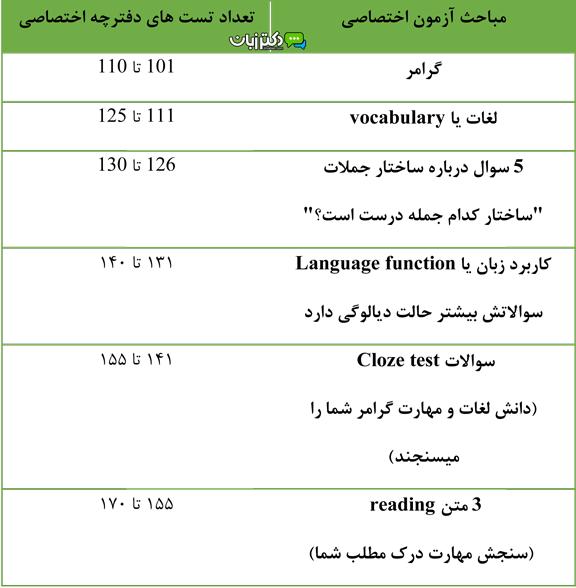 کنکور زبان