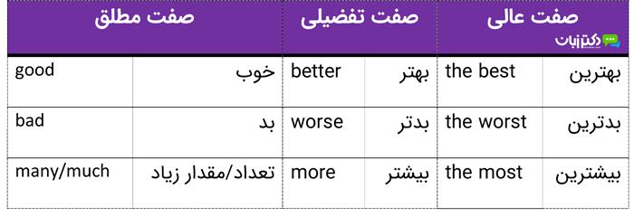 یادگیری انگلیسی با سوره قدر